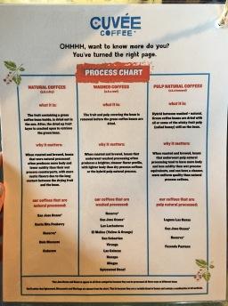 cuvee process chart